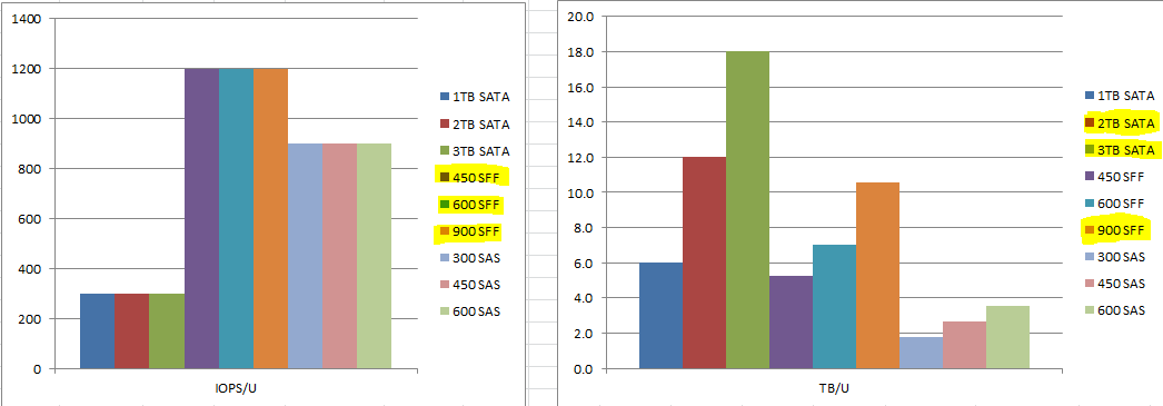 Density for SAS vs SATA vs SFF